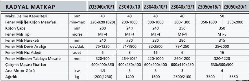 ZQ3040 Z3040 Z3050 - WDM Radyal Matkap
