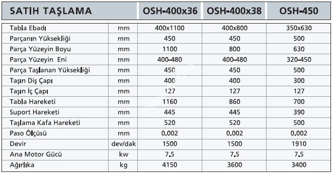 OSH40036 OSH40038 OSH450 - Rus Satıh Taşlama